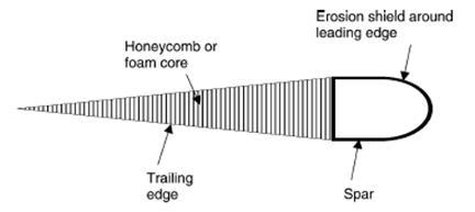 اجزاء اصلی پره بالگرد و کاربرد مواد کامپوزیتی در آن
