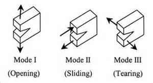 تعیین چقرمگی شکست (KIC) مواد فلزی بر مبنای استاندارد ASTM E 399-pic
