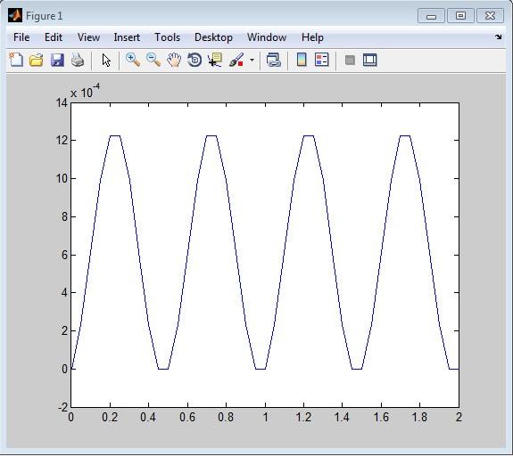 کد برنامه متلب برای حل انتگرال دوهامل به همراه توضیحات و صحت سنجی آن-img