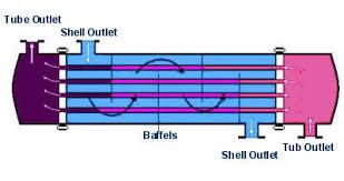 گزارش کار آزمایشگاه انتقال حرارت-img