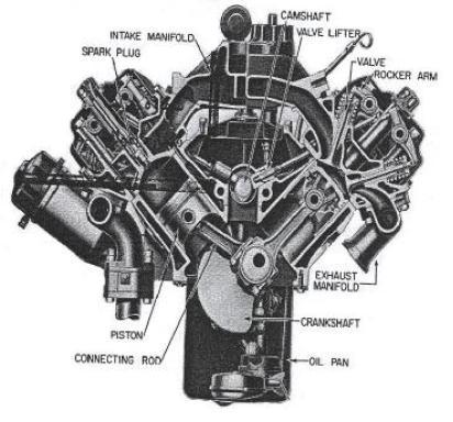 مطالب پایه ای بلوک سیلندر خودرو و انواع چیدمان سیلندرها
