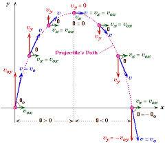 کد متلب رسم مسير حرکت پرتابي با مقاومت هوا-img